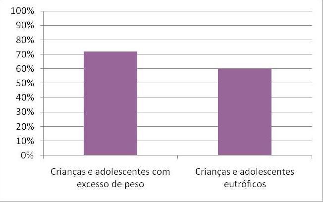Gráfico Percentual TV